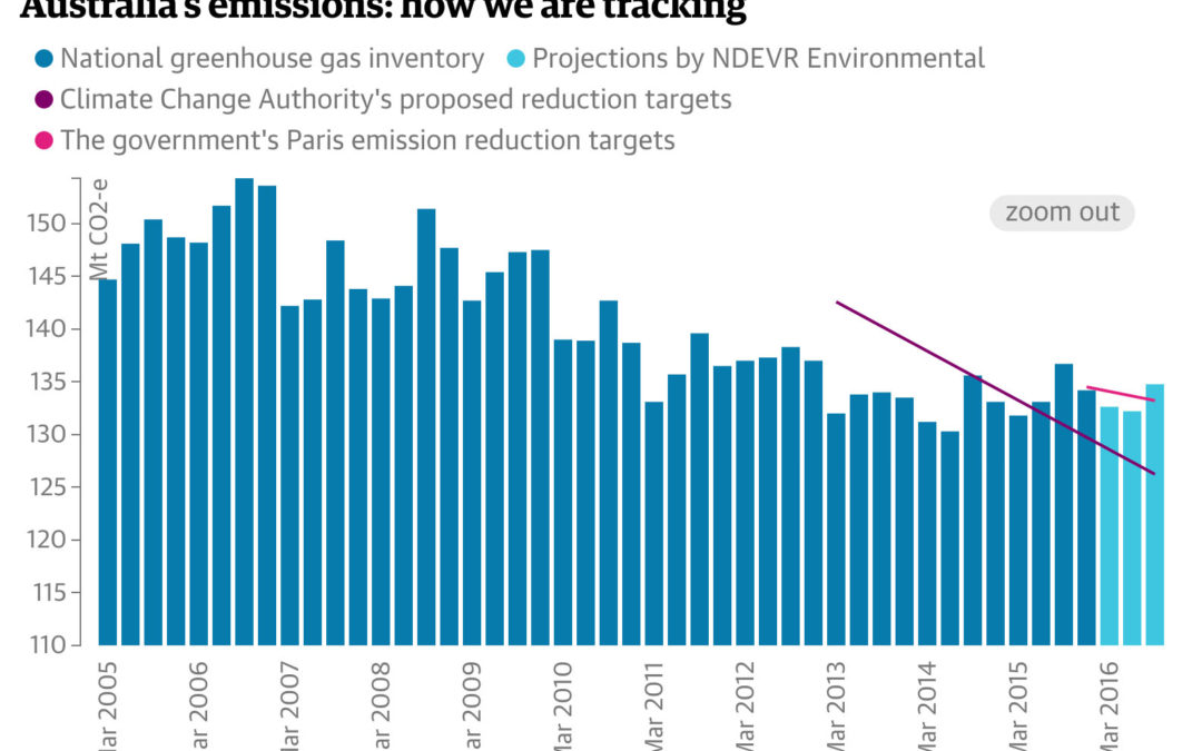 Australia is blowing its carbon budget