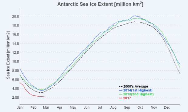 Antarctic sea ice 'obliterates' previous minimum record, in remarkable reverse