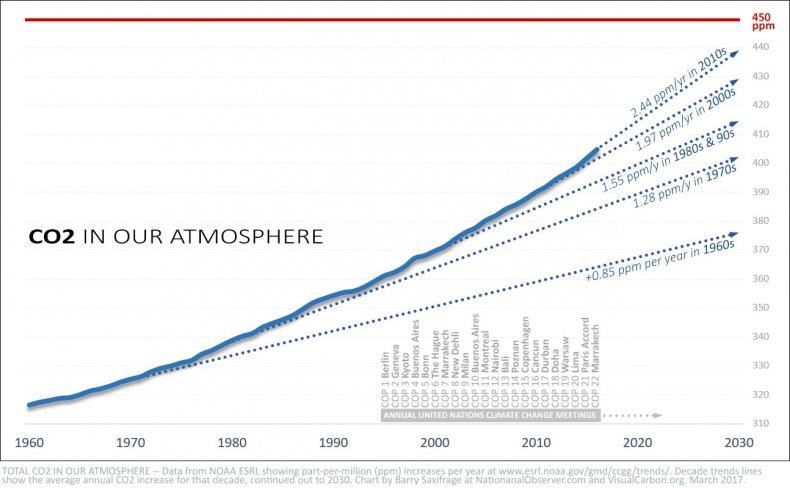 Atmospheric CO2 levels accelerate upwards, smashing records