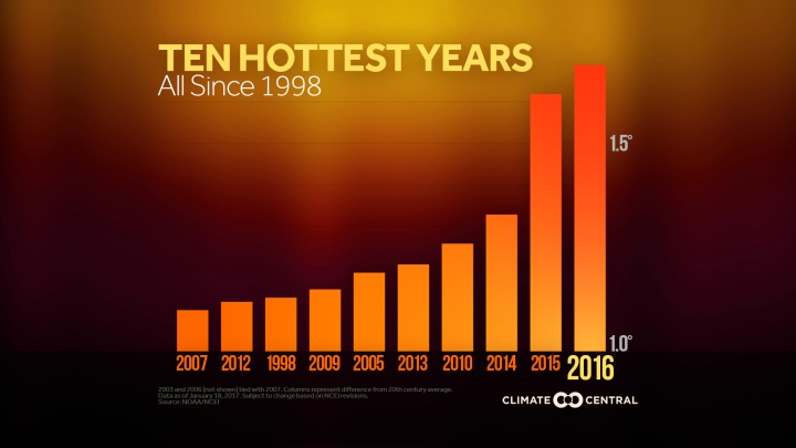 Today's Extreme Heat May Become Norm Within a Decade