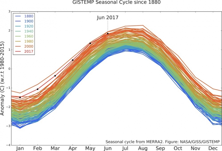 At Midway Point, 2017 Is 2nd-Hottest Year on Record