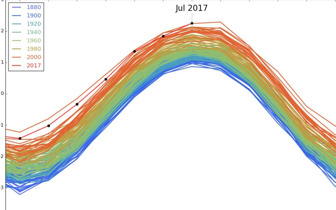NASA shocker: Last month was hottest July, and hottest month, on record