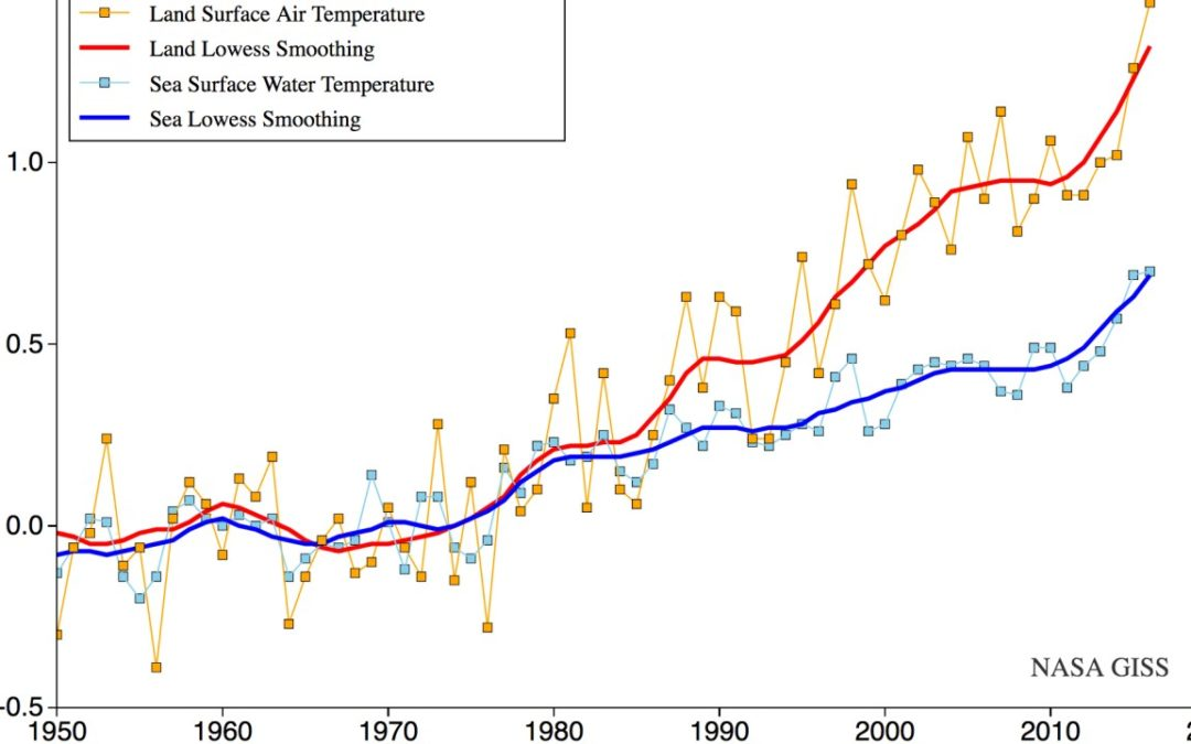 Stunning NASA chart shows how fast the ground beneath our feet is heating up