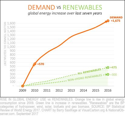 Fossil fuel expansion crushes renewables