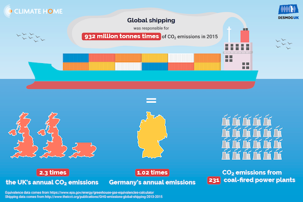 UN shipping climate talks 'captured' by industry lobbyists