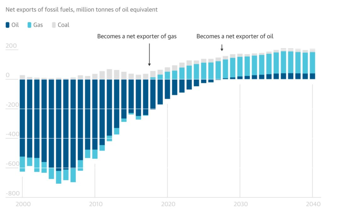 US will become a net oil exporter within 10 years