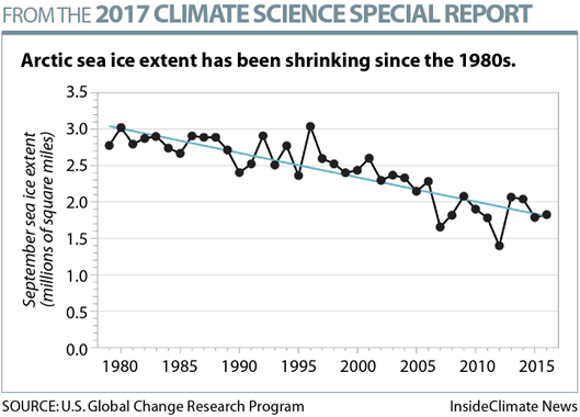 Climate Change Is Happening Faster Than Expected, and It's More Extreme