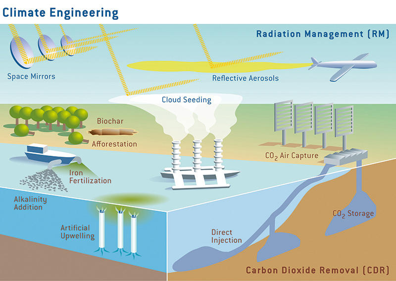Climate Engineering, Once Started, Would Have Severe Impacts If Stopped