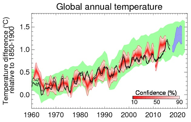 Five-year forecast indicates further warming