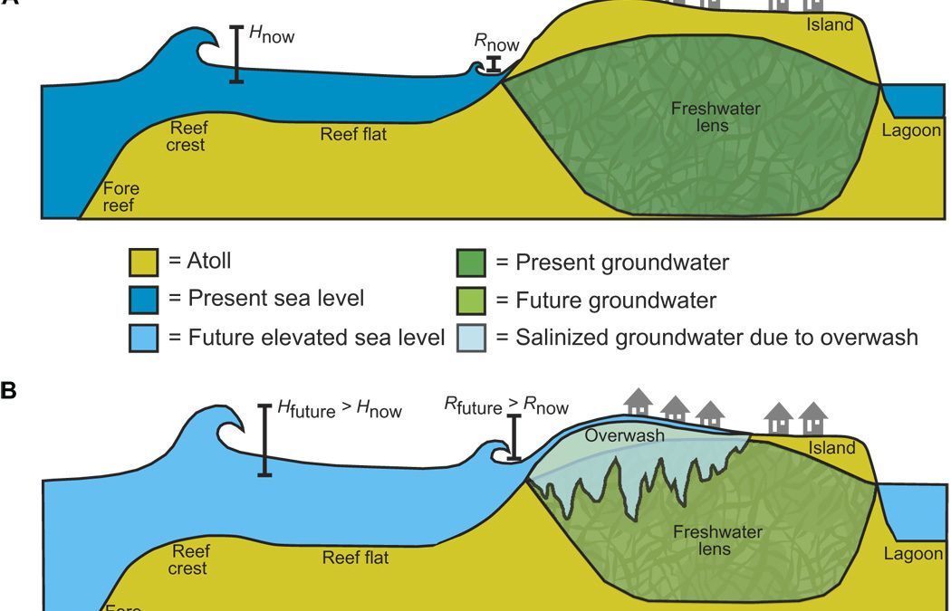 Most atolls will be uninhabitable by the mid-21st century because of sea-level rise exacerbating wave-driven flooding