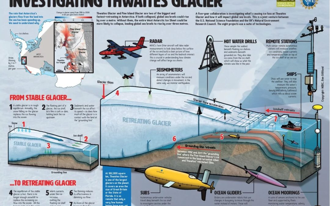 Unprecedented U.S.-British project launches to study the world's most dangerous glacier