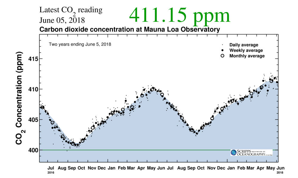 CO2 Levels Break Another Record, Exceeding 411 Parts Per Million