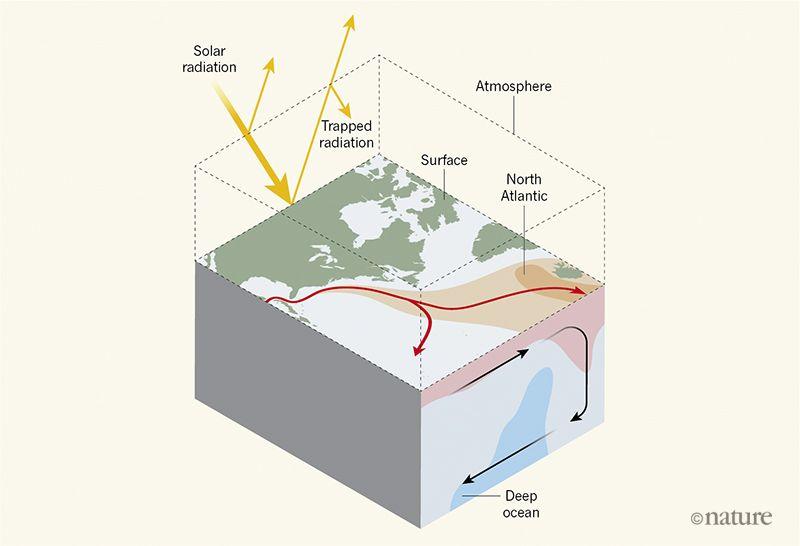 Sluggish Atlantic circulation could cause global temperatures to surge