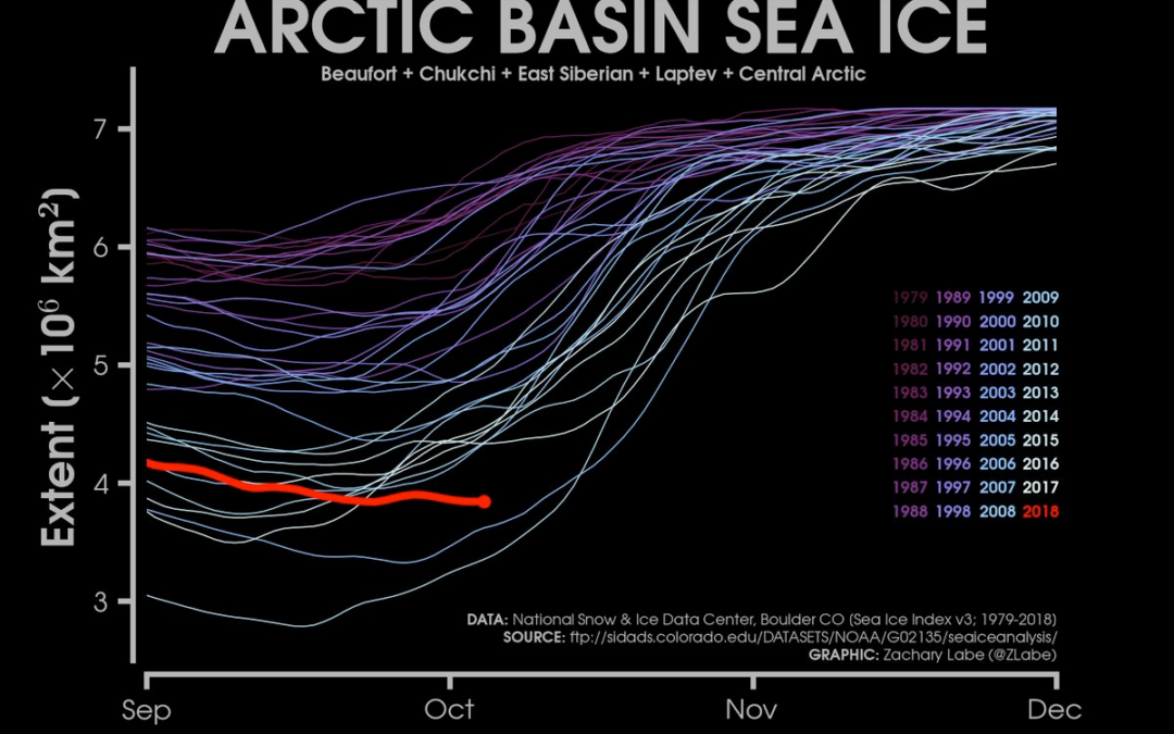 Sea ice in the central Arctic should be growing. It's not.