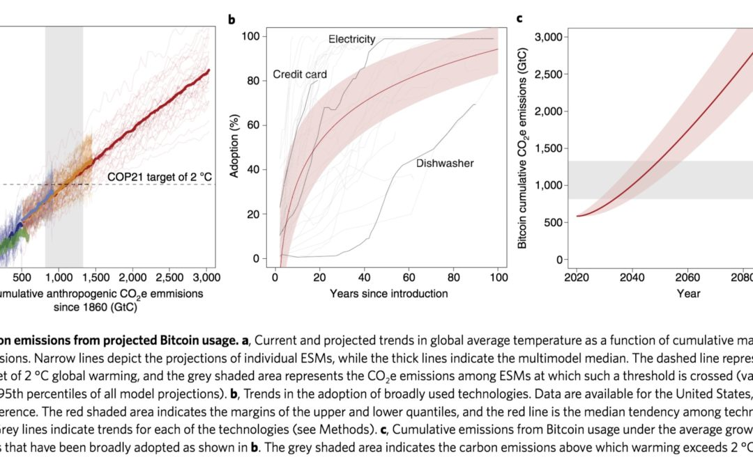 Bitcoin emissions alone could push global warming above 2°C