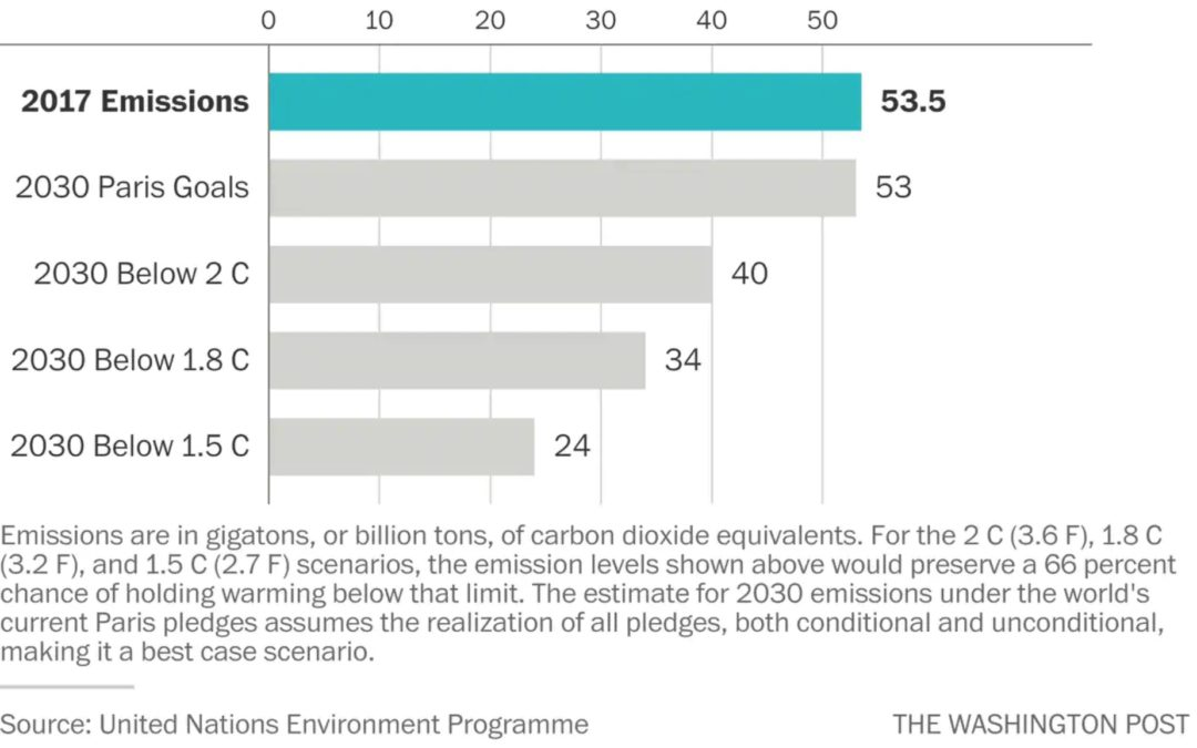Countries vowed to cut carbon emissions. They aren't even close to their goals, U.N. report finds
