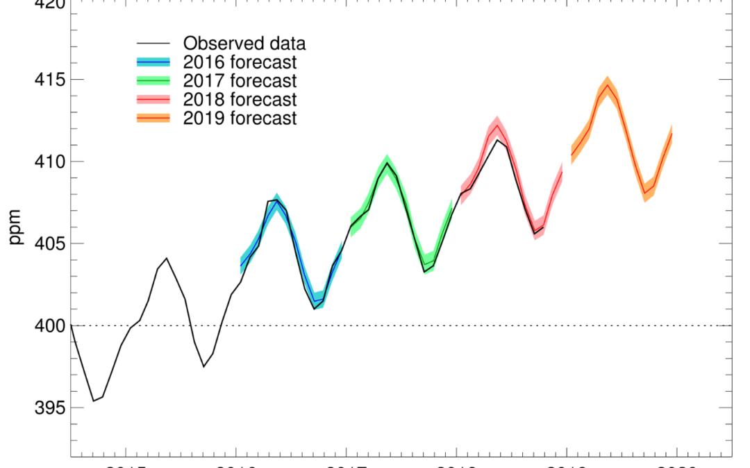 Mauna Loa carbon dioxide forecast for 2019