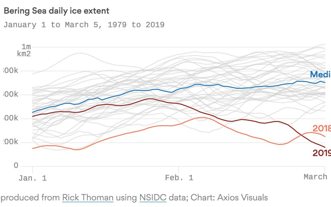Vanishing ice in the Bering Sea drops to lowest level since 1850