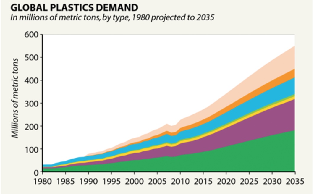 What's Worrying the Plastics Industry? Your Reaction to All That Waste, for One