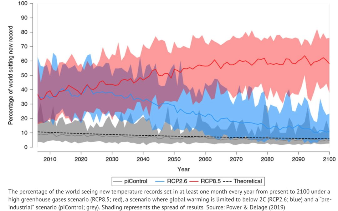 More than half the world could see 'record-setting heat' every year by 2100