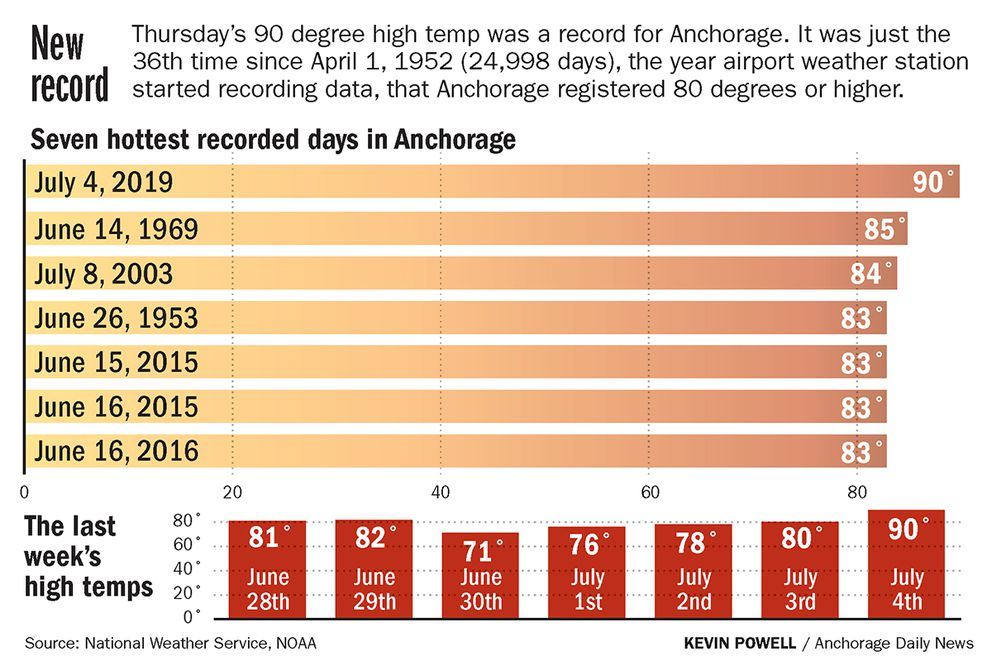 Anchorage hits an official 90 degrees for the first time on record