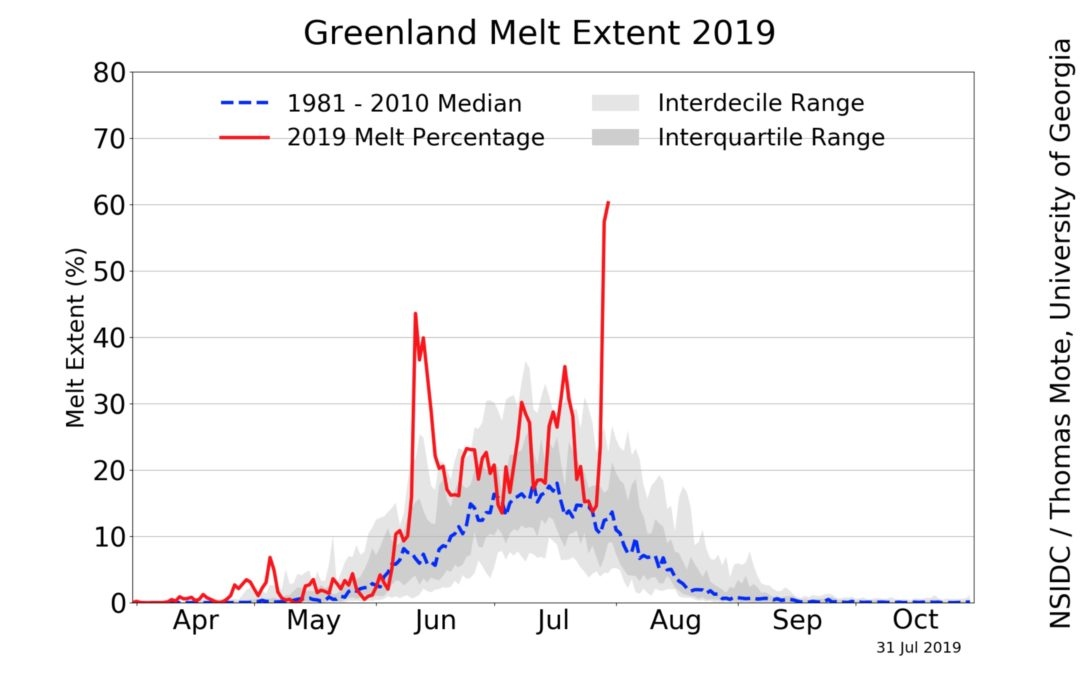 Heat wave over Greenland causing massive ice melt