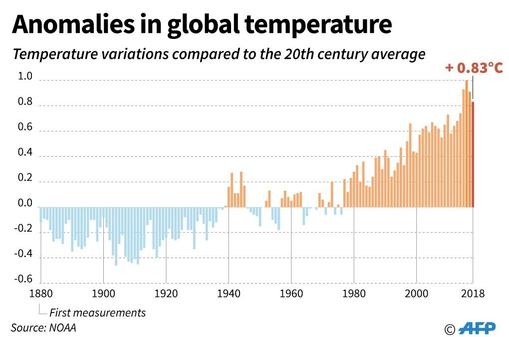 Earth warming more quickly than thought, new climate models show