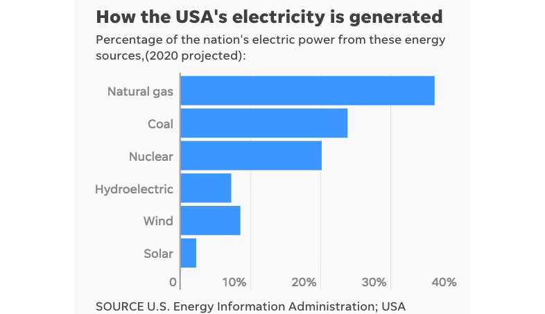 US set to open nearly 200 power plants