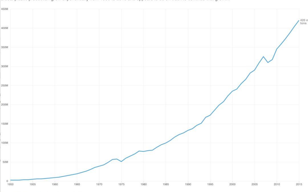 The U.S. Natural Gas Boom Is Fueling A Global Plastics Boom