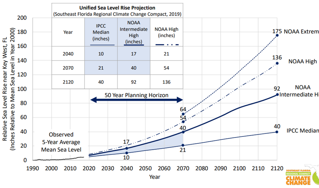 New projections show that South Florida is in for even more sea level rise