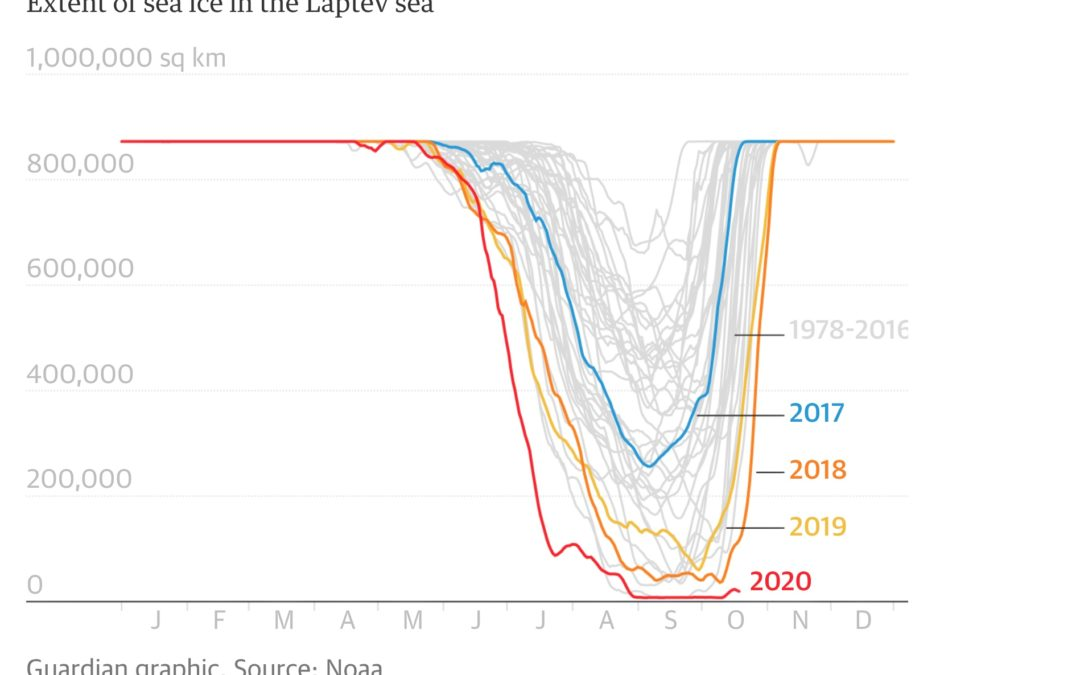 For the first time since records began, the Laptev sea has yet to start freezing by late October