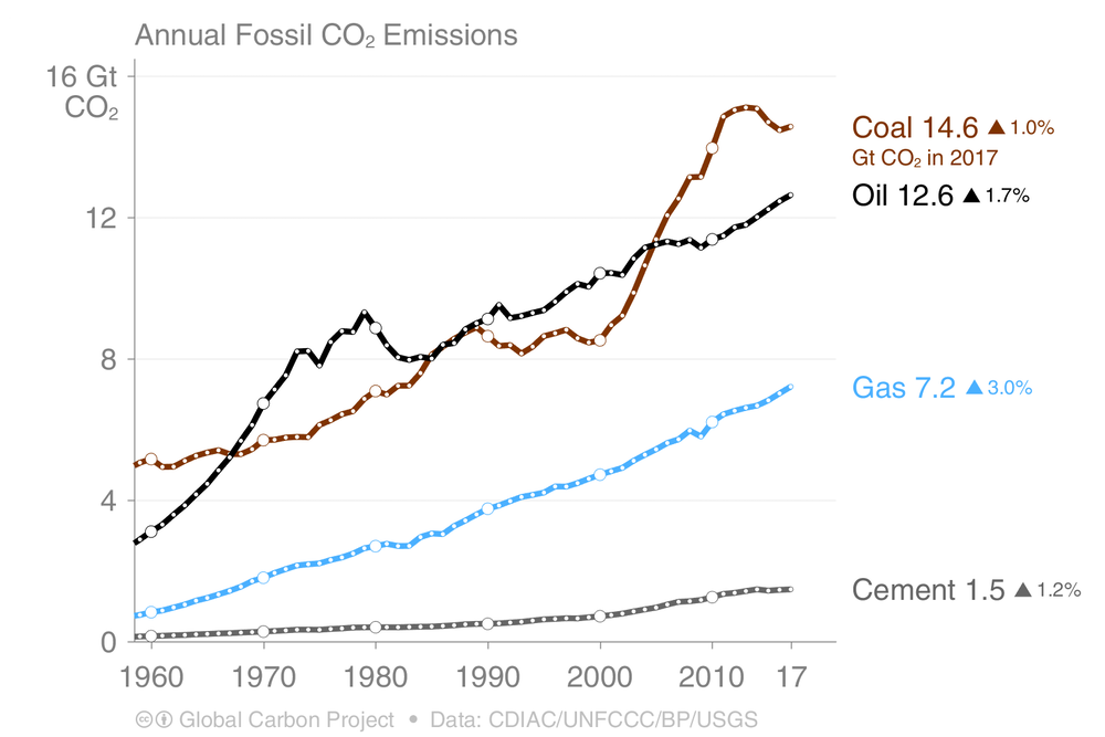Fossil fuel emissions