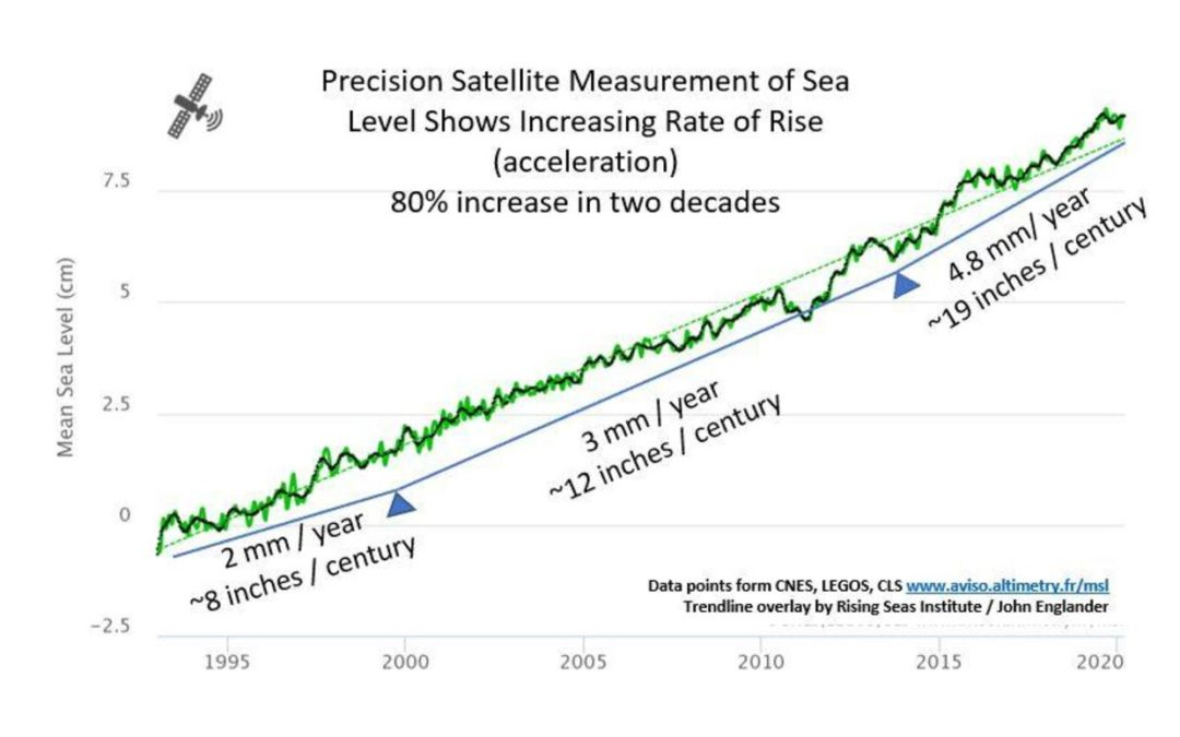 Sea-level rise from climate change could exceed the high-end projections, scientists warn